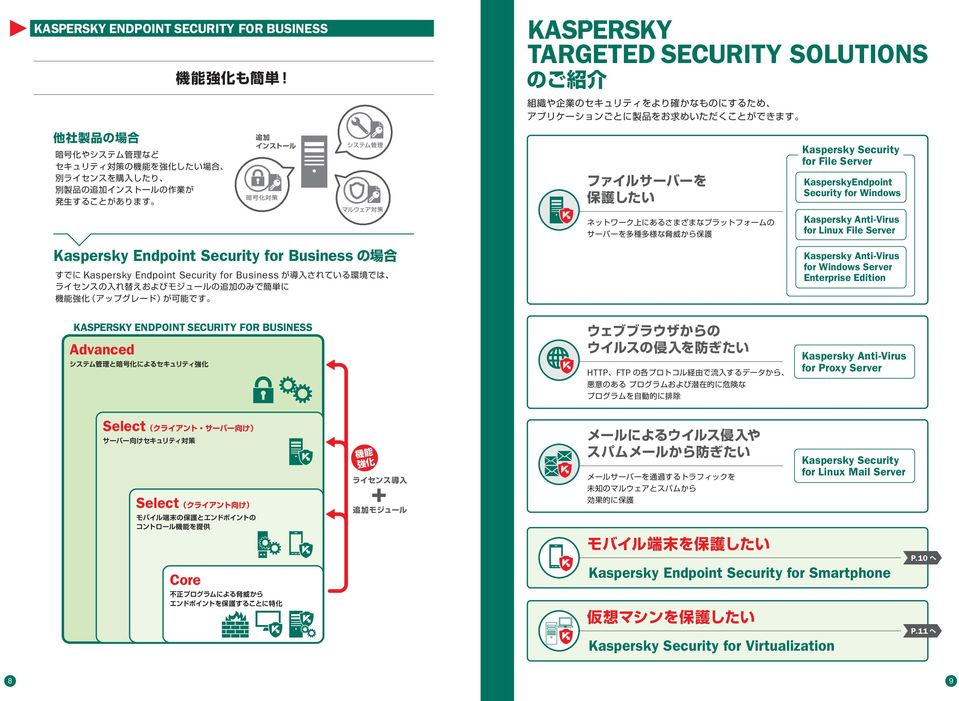 Kaspersky nti-virus for Server Enterprise Edition KSPERSKY ENDPOINT SECURITY FOR BUSINESS dvanced HTTP FTP Kaspersky