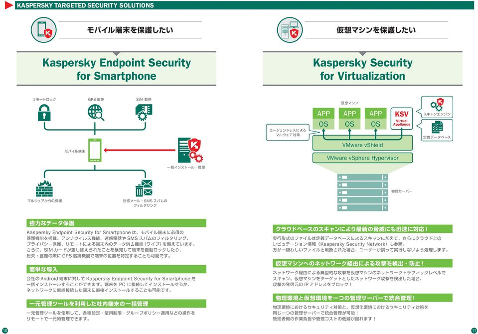 Hypervisor KSV Virtual ppliance SMS Kaspersky Endpoint Security for Smartphone