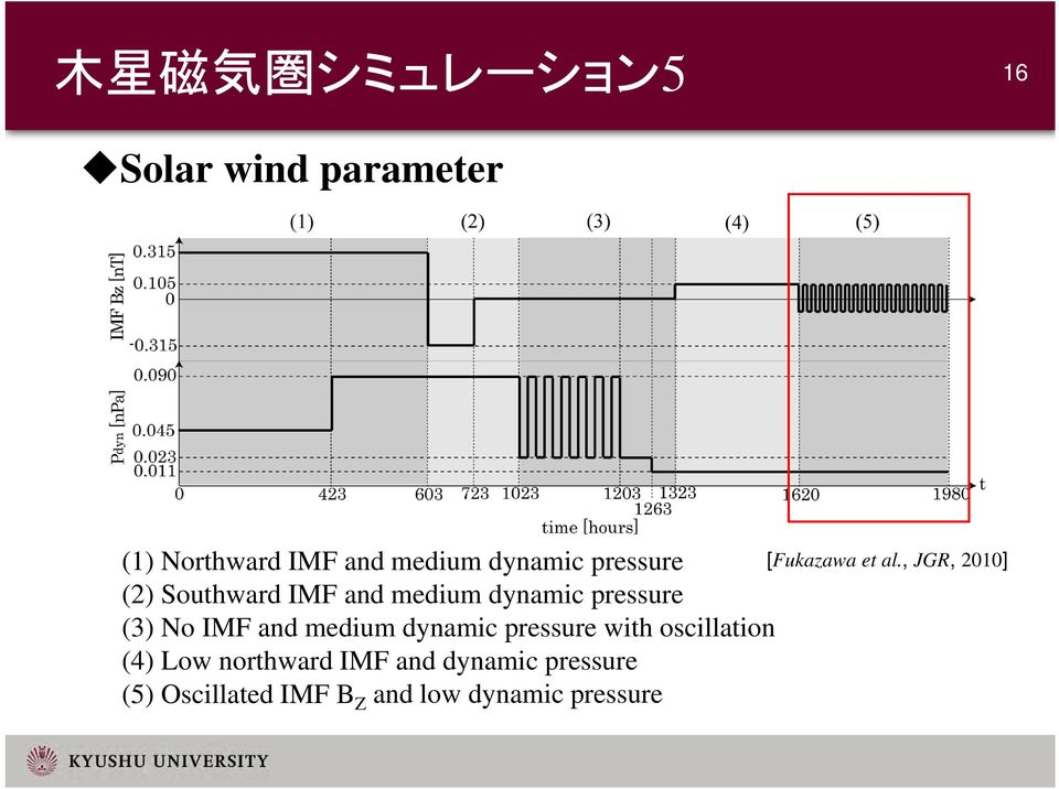 medium dynamic pressure with oscillation (4) Low northward IMF and dynamic