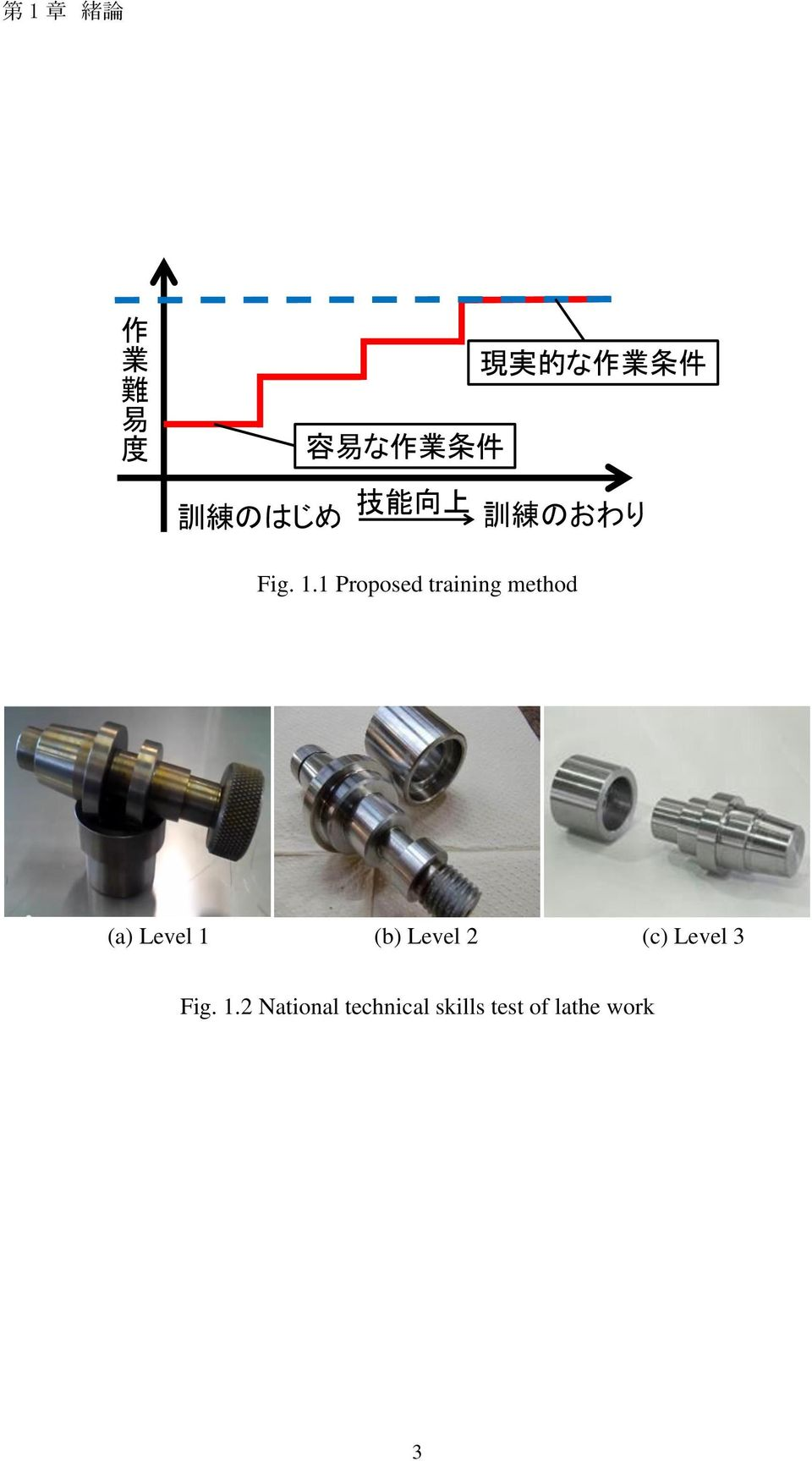 1 Proposed training method (a) Level 1 (b) Level 2