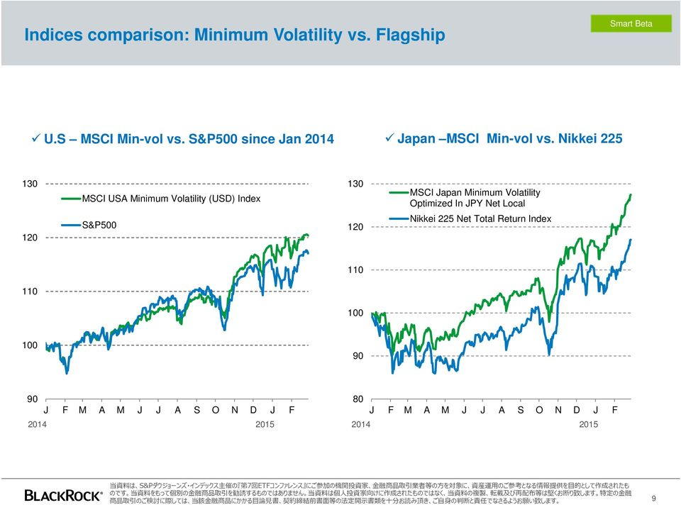 Nikkei 225 130 MSCI USA Minimum Volatility (USD) Index 130 MSCI Japan Minimum Volatility Optimized
