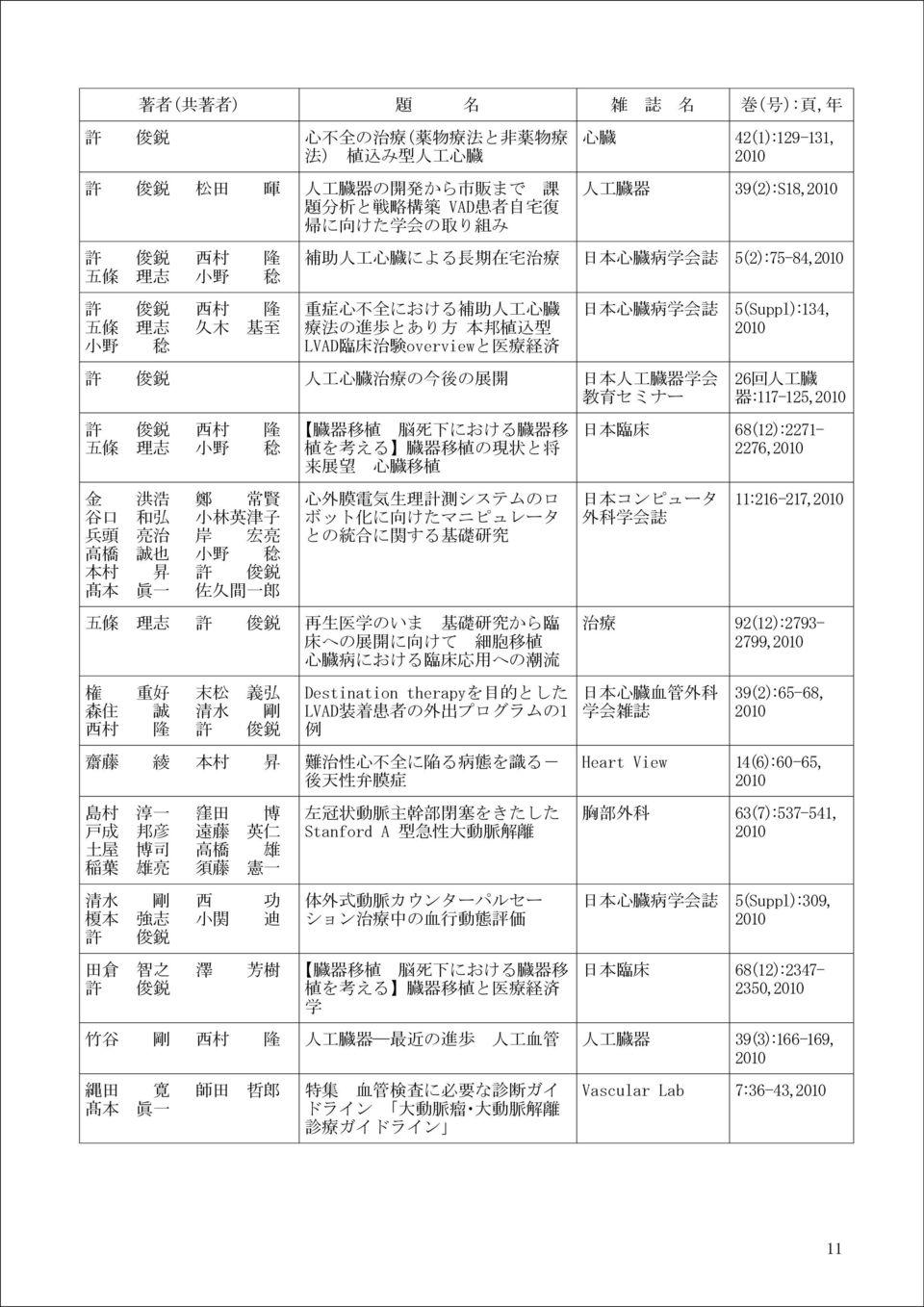 LVAD 臨 床 治 験 overviewと 医 療 経 済 日 本 心 臓 病 学 会 誌 5(Suppl):134, 2010 許 俊 鋭 人 工 心 臓 治 療 の 今 後 の 展 開 日 本 人 工 臓 器 学 会 教 育 セミナー 26 回 人 工 臓 器 :117-125,2010 許 俊 鋭 西 村 隆 五 條 理 志 臓 器 移 植 脳 死 下 における 臓 器 移 植 を 考