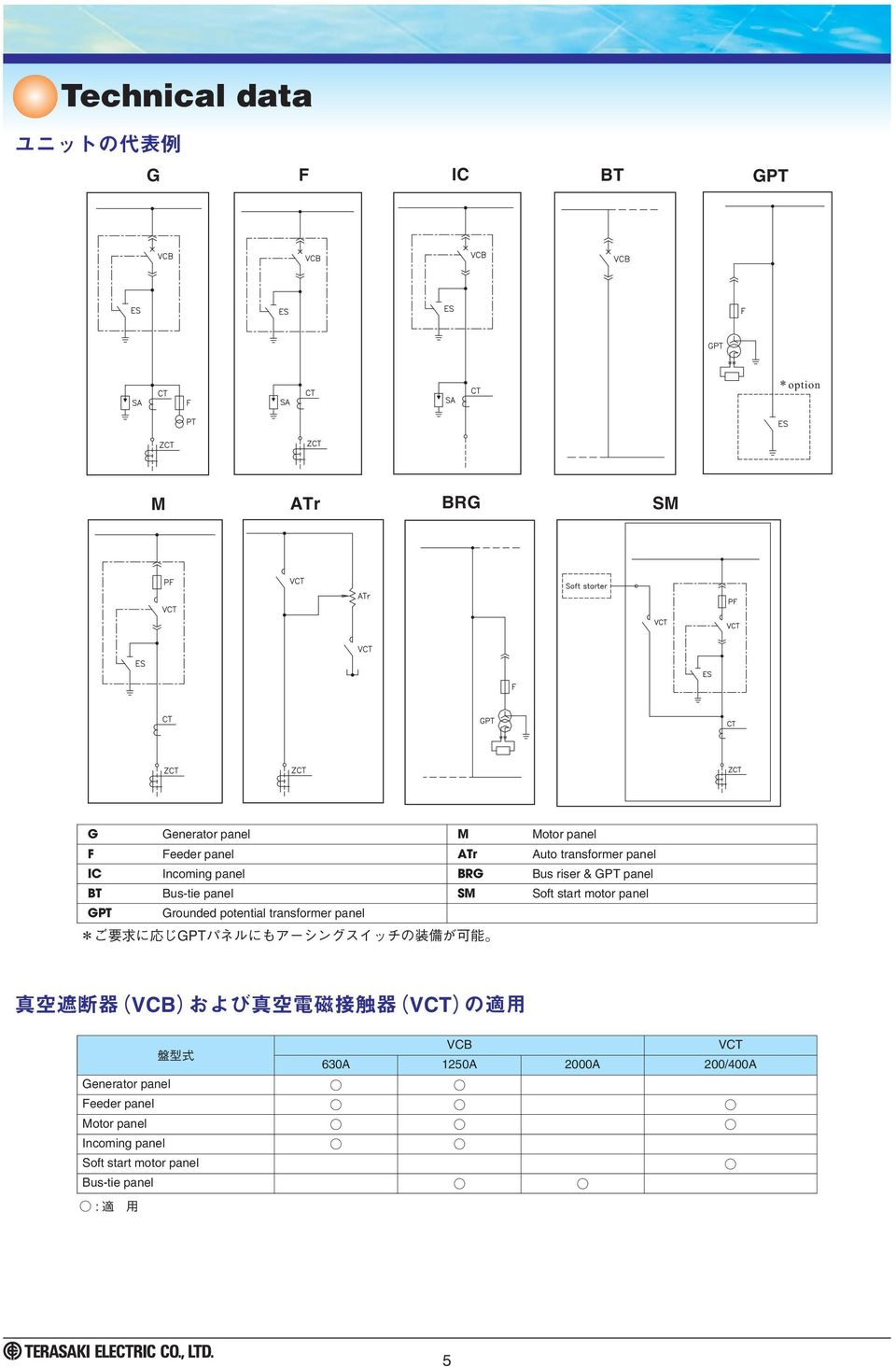 SM Soft start motor panel GPT Grounded potential transformer panel VCB VCT 630A 1250A 2000A