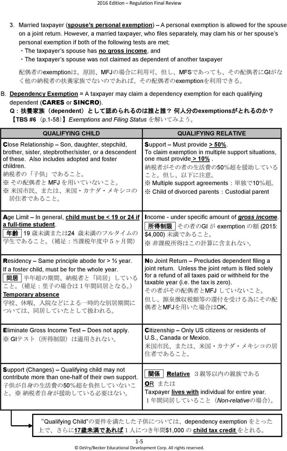 s spouse was not claimed as dependent of another taxpayer 配 偶 者 のexemptionは 原 則 MFJの 場 合 に 利 用 可 但 し MFSであっても その 配 偶 者 にGIがな く 他 の 納 税 者 の 扶 養 家 族 でないのであれば その 配 偶 者 のexemptionを 利 用 できる B.