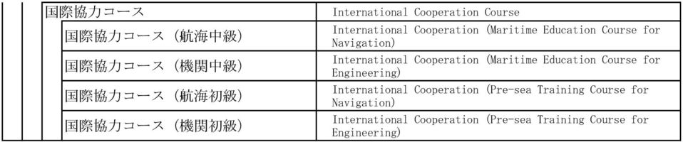 Navigation) International Cooperation (Maritime Education Course for Engineering) International