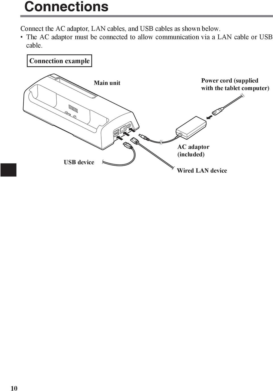 The AC adaptor must be connected to allow communication via a LAN cable