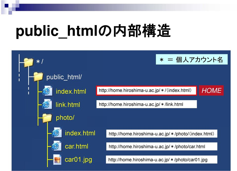html photo/ index.html car.html http://home.hiroshima-u.ac.jp/*/photo/(index.