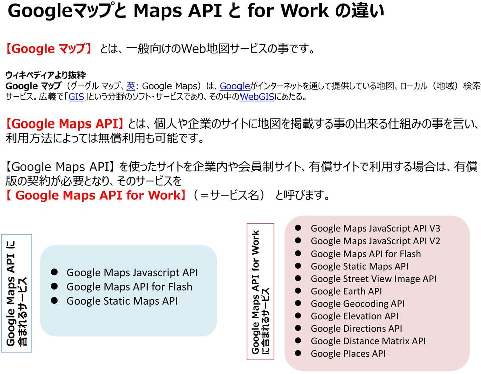 は 有 償 版 の 契 約 が 必 要 となり そのサービスを Google Maps API for Work (=サービス 名 ) と 呼 びます Google Maps API に 含 まれるサービス Google Maps Javascript API Google Maps API for Flash Google Static Maps API Google Maps API for