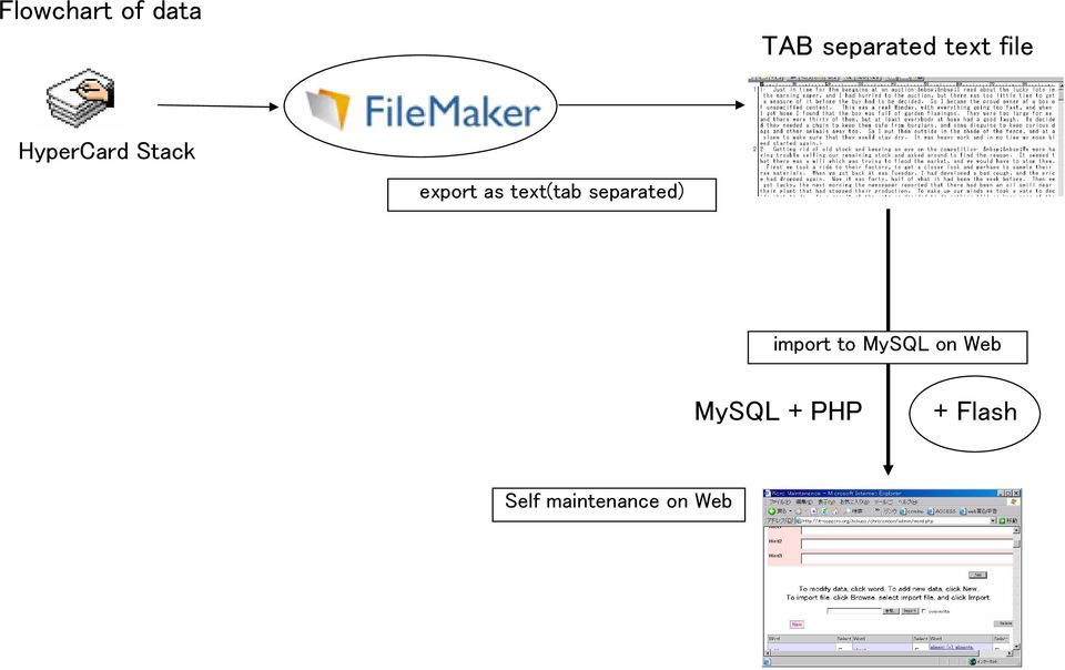 text(tab separated) import to MySQL on
