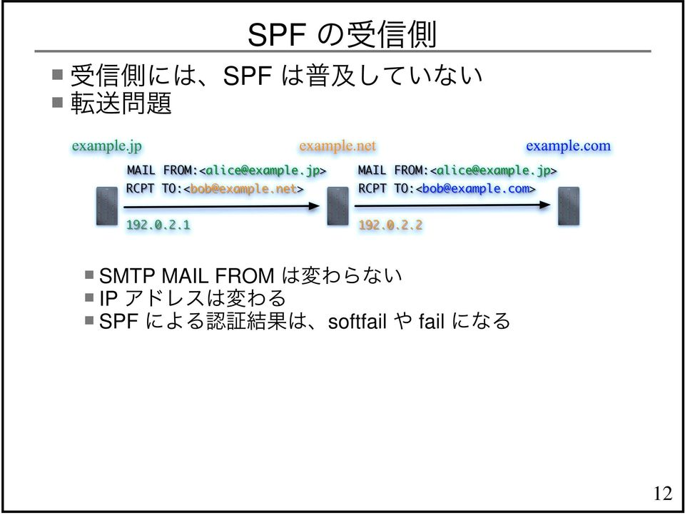FROM IP SPF