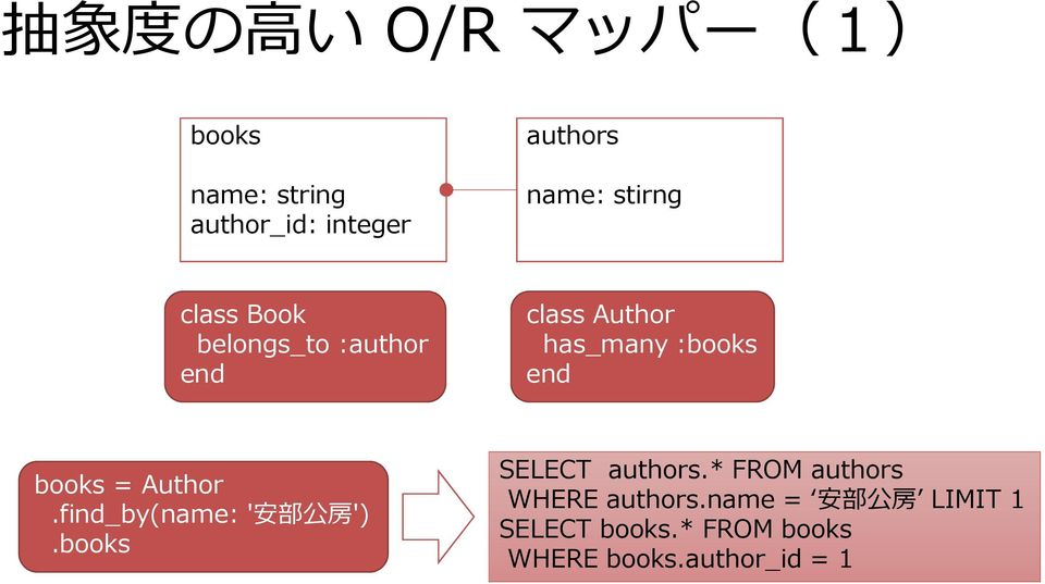 books = Author.find_by(name: ' 安 部 公 房 ').books SELECT authors.
