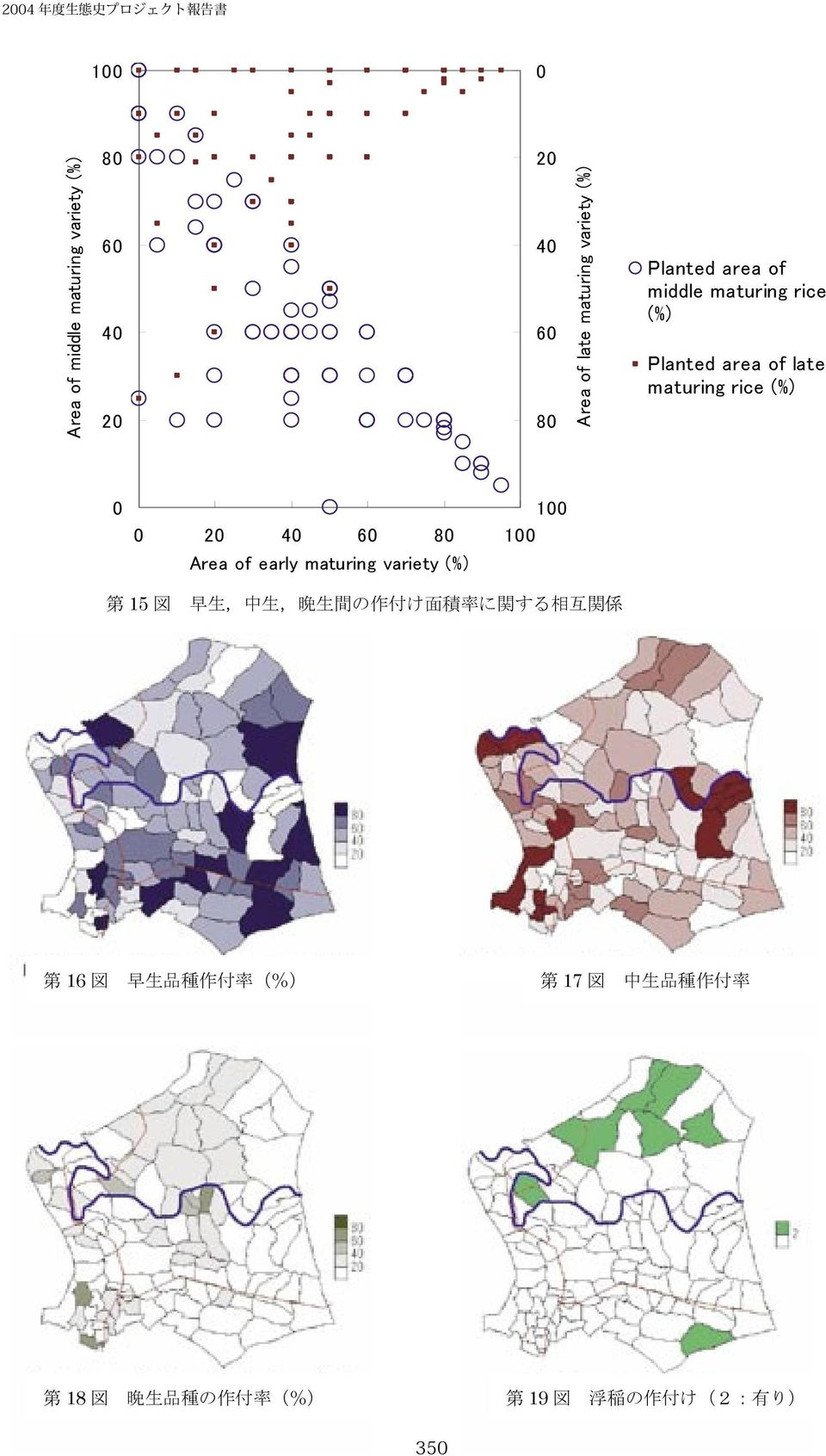 Area of early maturing variety (%) 第 15 図 早 生, 中 生, 晩 生 間 の 作 付 け 面 積 率 に 関 する 相 互 関 係 第 16
