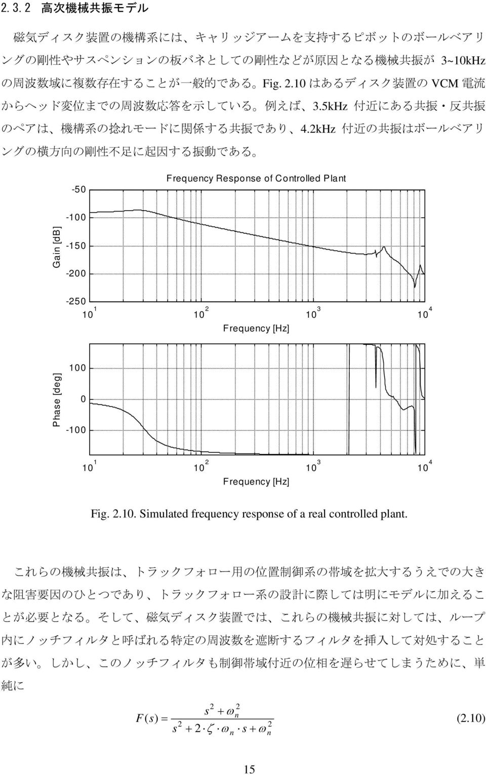 kHz 付 近 の 共 振 はボールベアリ ングの 横 方 向 の 剛 性 不 足 に 起 因 する 振 動 である -50 Frequency Response of Controlled Plant -00 Gain [db] -50-00 -50 0 0 0 3 0 4 Frequency [Hz] Phase [deg] 00 0-00 0 0 0 3 0 4 Frequency