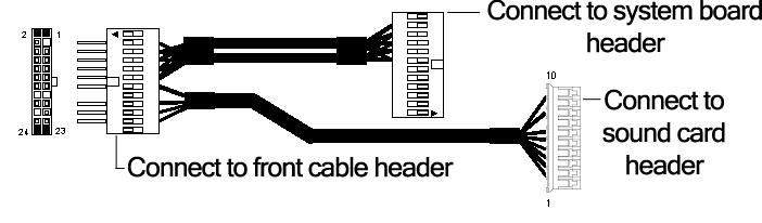 5. Plug in the front I/O and audio cable to the adapter cable as described below for your system. For the xw8000: If the front I/O cable has a 2x10 large connector, use the V adapter cable. a. Connect the cable to the V adapter as in the following image.