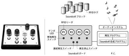 Soundcell Soundcell Soundcell mm mm mm Soundcell PC Soundcell RFID