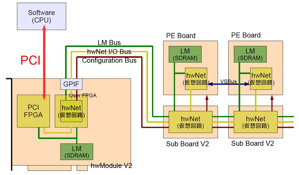 4 FPGA Fig.9 PE10 60 60 6 1 4. GPGPU 4.1 GPU NVIDIA GeForce 9800GT GPU Fig.