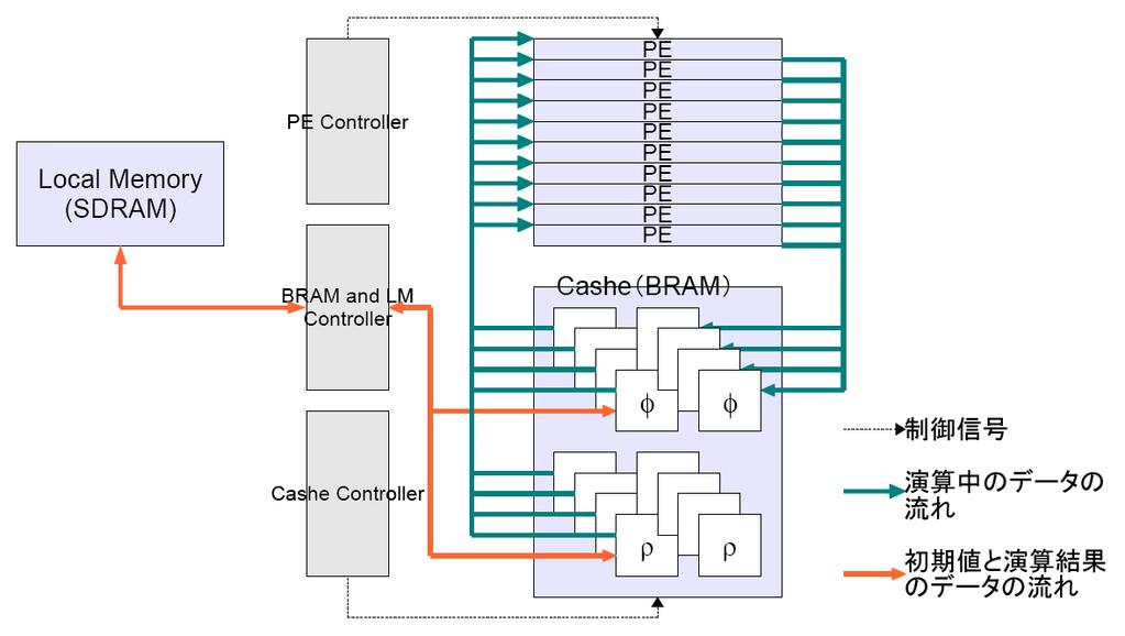 Processor Shared Memory Shared Memory 16[KB] Global Memory (3) 14 Multi Processor Multi Processor 8 Streaming Processor 112 Streaming Processor
