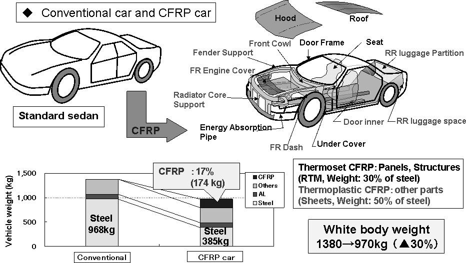 Fig. 6 Weight reduction of automobile. Fig. 7 CO 2 emission (Conventional car vs. CFRP car).