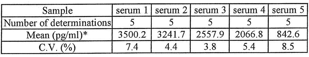 Performance Characteristics Sensitivity The sensitivity of the assay is 25.0 pg/ml. The minimum detection limit estimated by serial dilution was 25.0 pg/ml since the mean +2 S.D. of the 12.