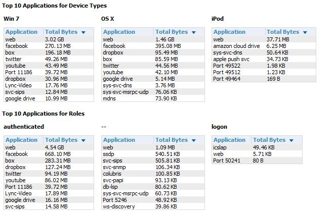 device type, WLAN, Role