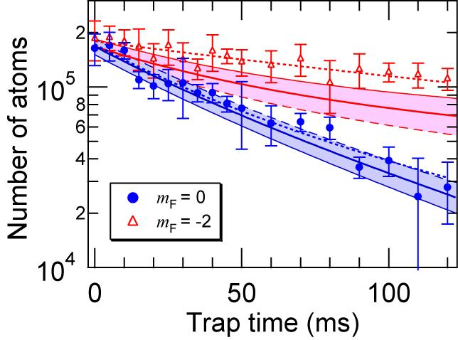 Determination of magnetic phases Phase diagram at B = 0 metastable 10 q c Cyclic Cyclic However, magnetic phase of spin- 87 Rb BEC has NOT been determined. Several problems should be considered.