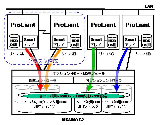 com/jp/linux) Linux MSA500 G2 Smart 642 (MSA500 G2 2 ) Smart 6i (DL380 G4) ProLiant