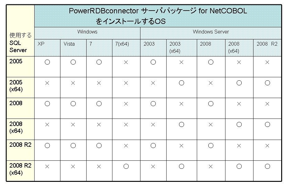 PowerRDBconnector サーバパッケージ for NetCOBOL 図 2.