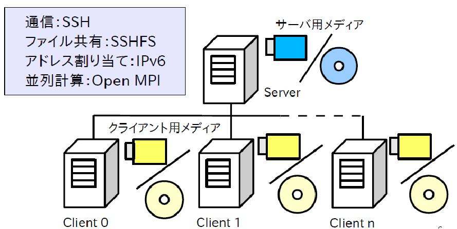IPv6 PC DHCP IP DHCP IPv6 MAC