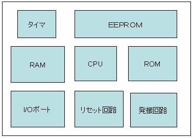 PIC PIC Peripheral Interface Controller PIC CPU(Central Processing Unit ) ROM(Read Only Memory ) RAM(Random Access