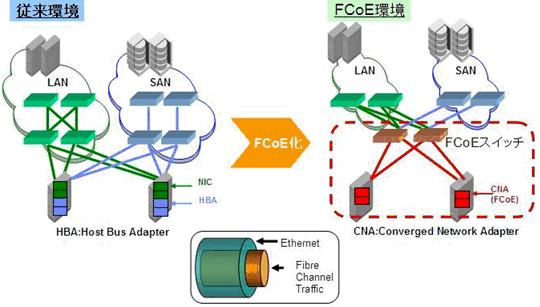 FCoE (Fibre Channel over Ethernet) とは何ですか?