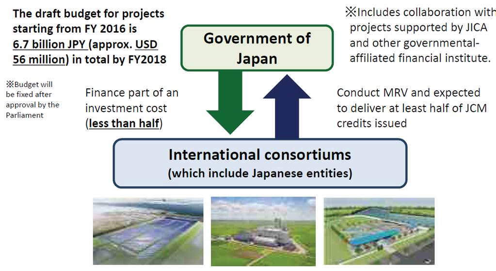 JAPAN JCM Projects MRV Copyright 2016 NTT DATA INSTITUTE OF MANAGEMENT