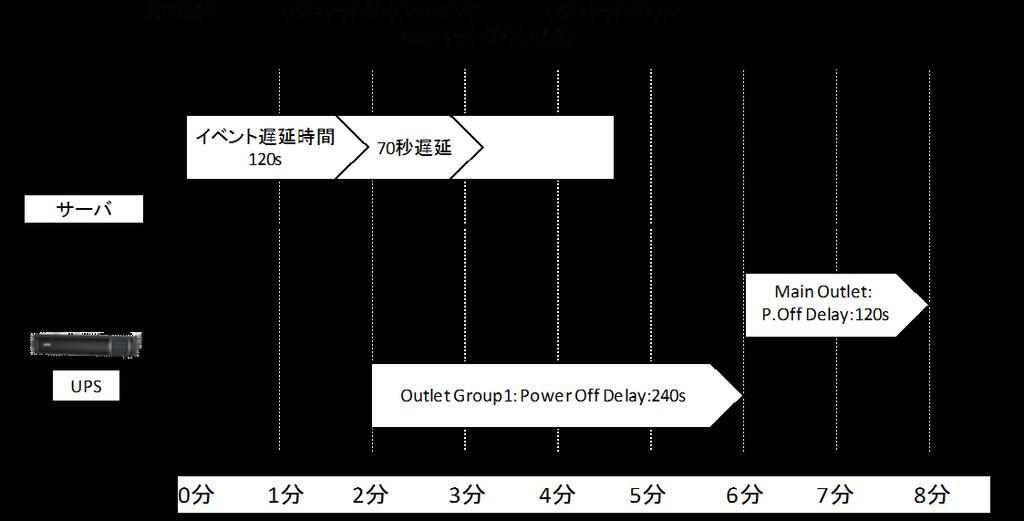 153 7 Main: UPS Outlets, Group 1 Outlets の設定値を任意の値に変更してください ここでは以下の設定とします Main: UPS Outlets Power Off Delay 120 seconds Power On Delay 60 seconds Group 1 Outlets Power Off Delay 240 seconds Power On