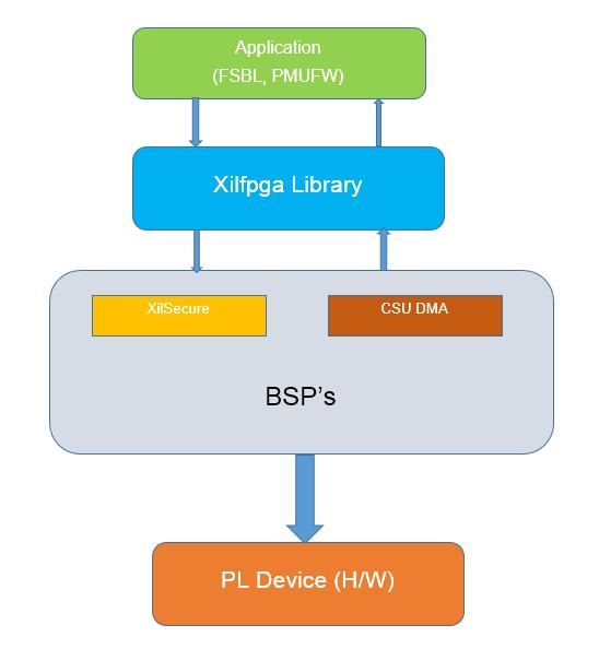 The current version of library supports only Zynq UltraScale+ MPSoC devices. The XilFPGA library is capable of loading only.bin format files into PL.