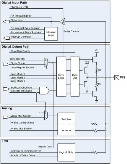 GPIO I/O Analog Global Bus Analog Mux Bus (P0[0], P0[1], P3[6], P3[7]) Opamps High Current