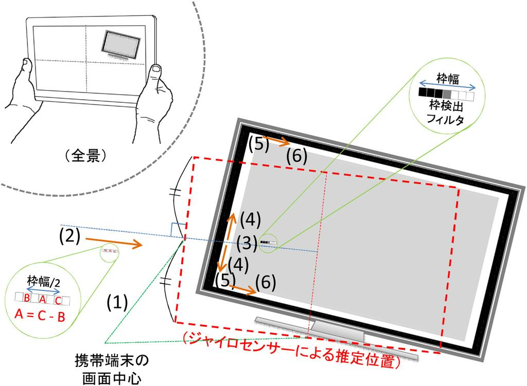 1 Table 1 Estimation method. 3.4 TV [1] TV ON/OFF 3.5 3 3.6 3.5 TV 3.6.1 1 N O(N) O(N 2 ) 4 Fig. 4 Search path of TV frame.
