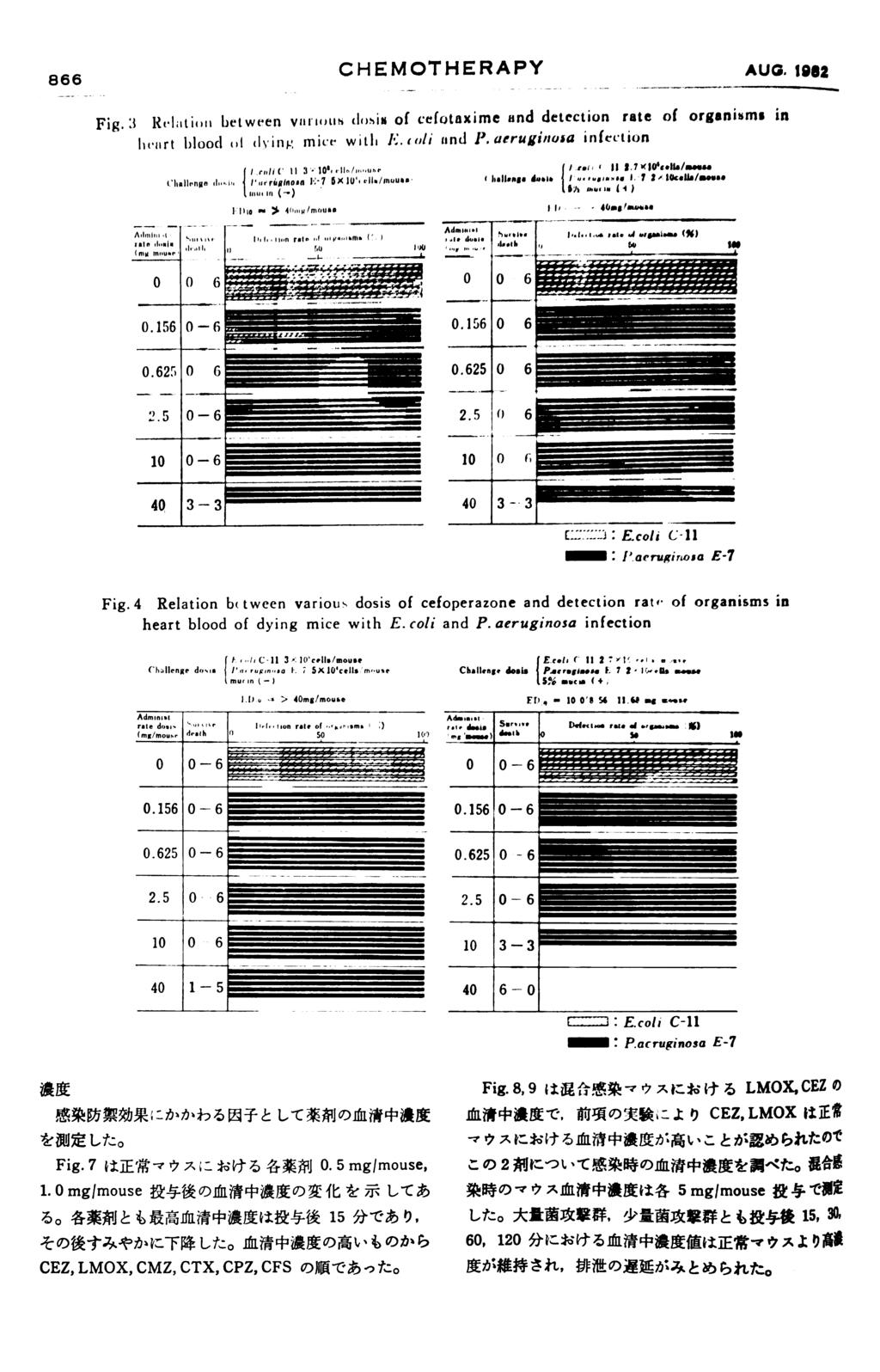 866 CHEMOTHERAPY AUG. 1992 Fig. 3 RvIiition between vartotiti closis of cefotaxime and detection rate of organisms in livart blood (of dying mice with E. coli and P.
