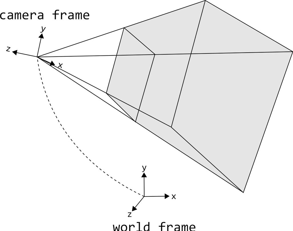 8.6 65 (a) Perspective frustum size.x y camera frame center.y x center.x size.