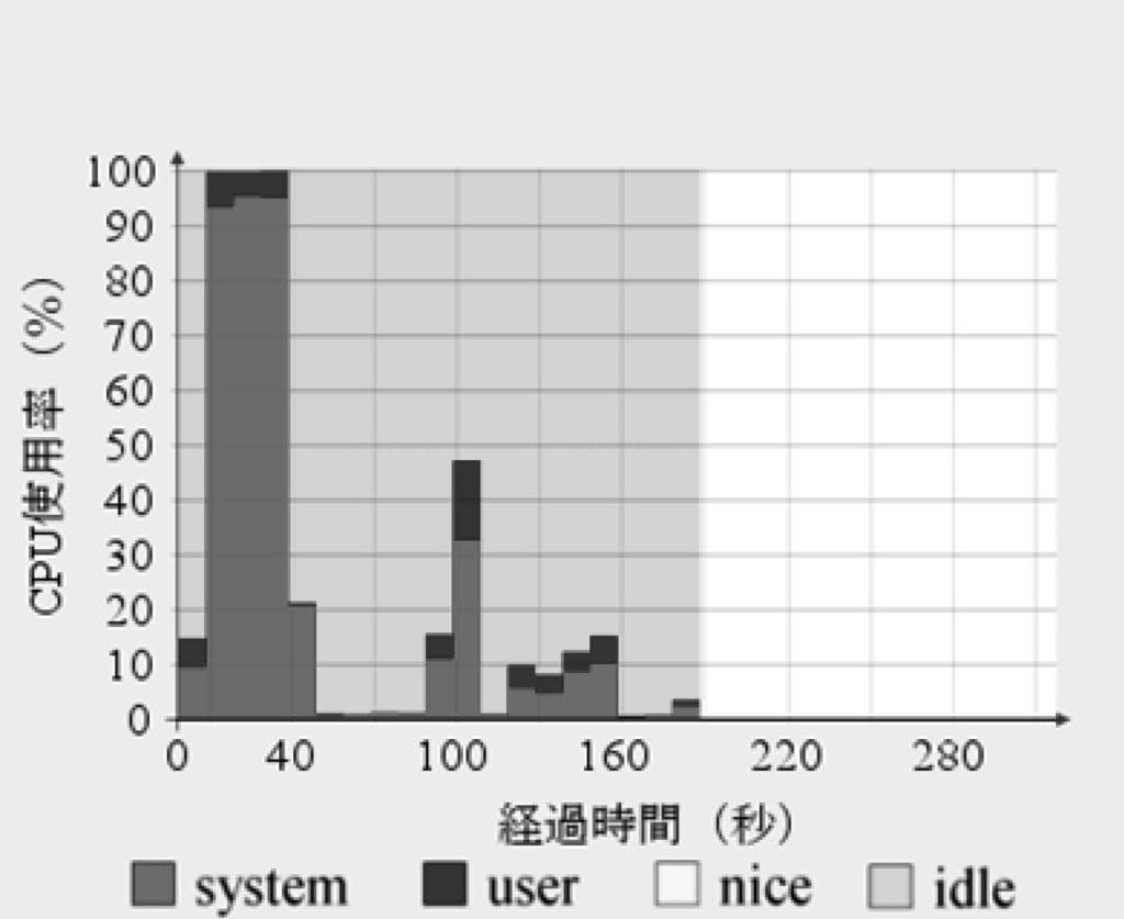 15 CPU use rate of the network consisting of 6components.