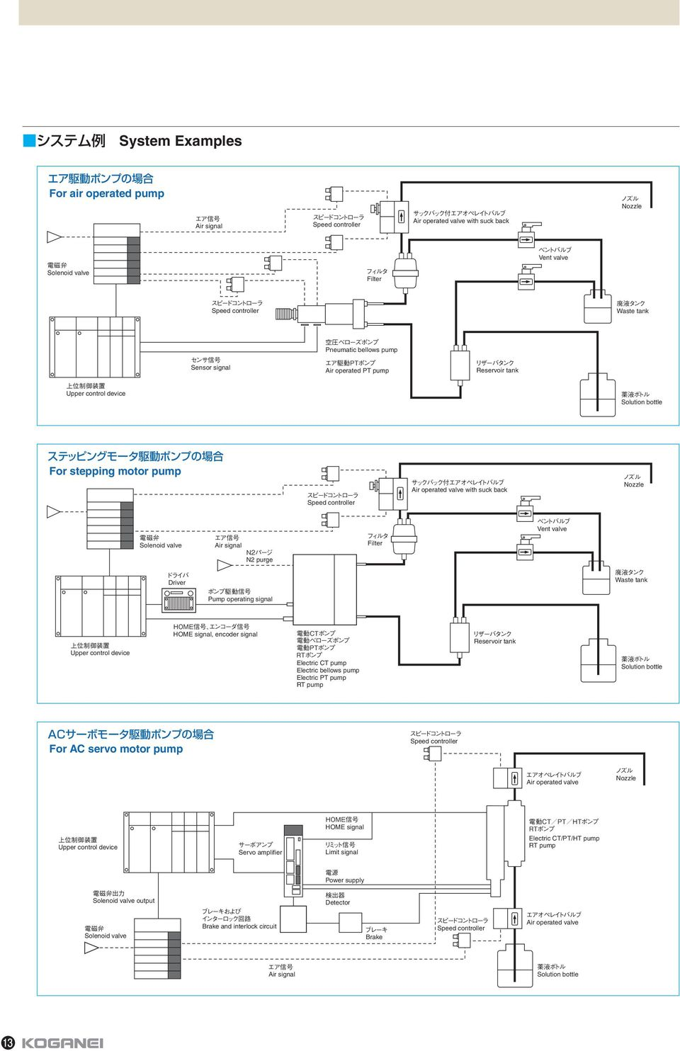 High Precision Constant Dispensing Pump Series Features Of Koganei Air Receiver Tank Schematic Filter Vent Valve Driver Operating Signal Waste Upper Control Device Home Encoder