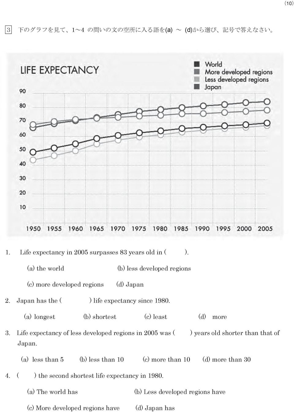(a) longest (b) shortest (c) least (d) more 3. Life expectancy of less developed regions in 2005 was ( ) years old shorter than that of Japan.