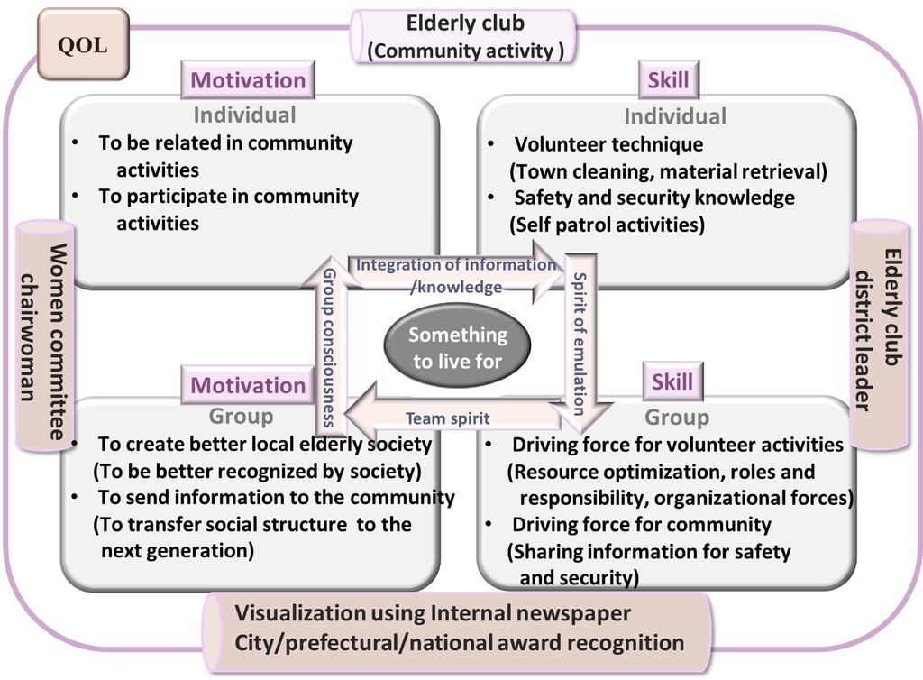 A Proposal of Value Co-creation Model to Promote Elderly People s Community Activities Concerning QOL Improvement 12 6 26
