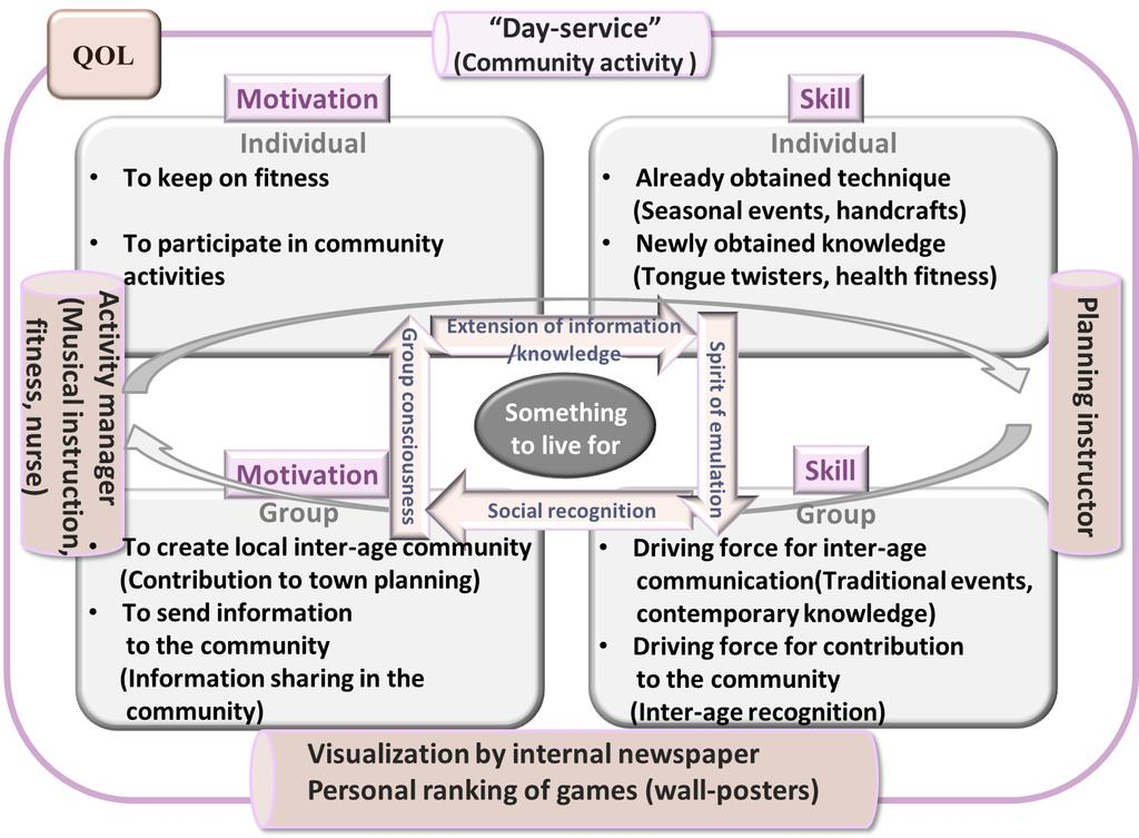 A Proposal of Value Co-creation Model to Promote Elderly People s Community Activities Concerning QOL Improvement B Fig. 4 Fig.