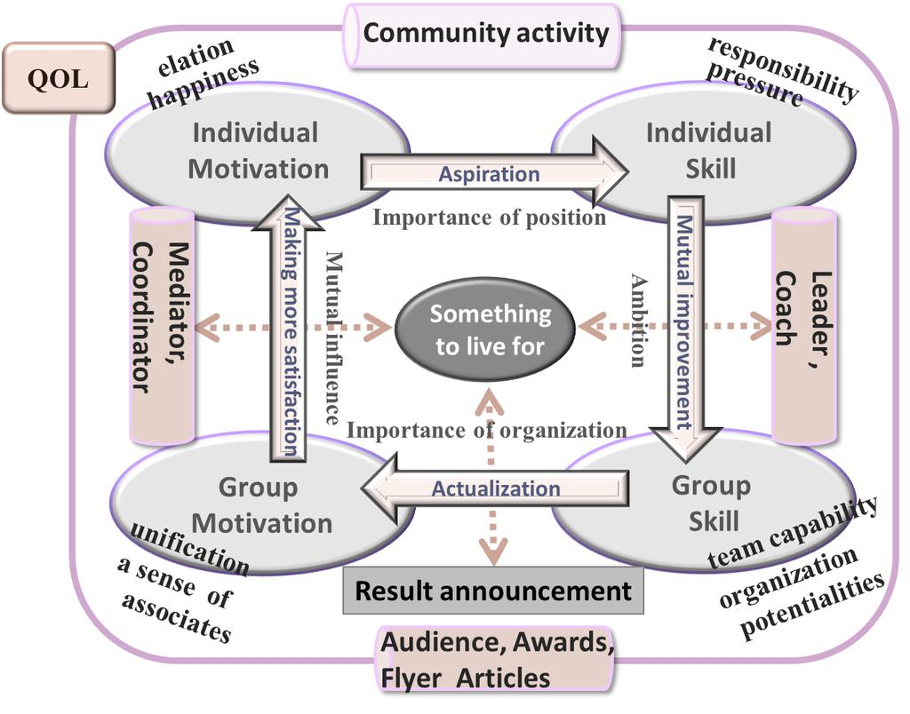 A Proposal of Value Co-creation Model to Promote Elderly People s Community Activities Concerning QOL Improvement 4.